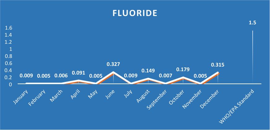 Ashesi Water Supply Fluoride