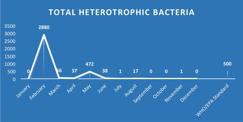 Ashesi Water Supply Heterotrophic Bacteria