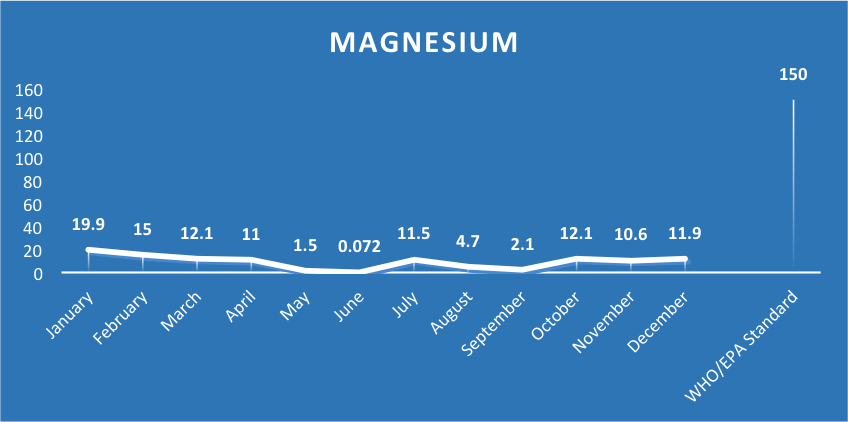 Ashesi Water Supply Magnesium