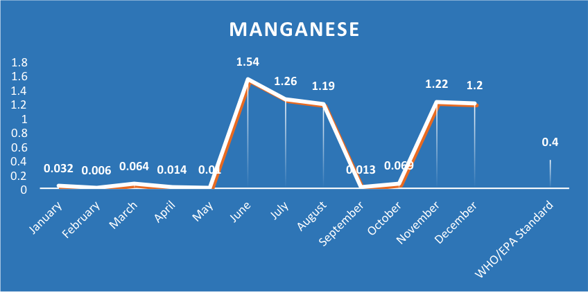 Ashesi Water Supply Manganese